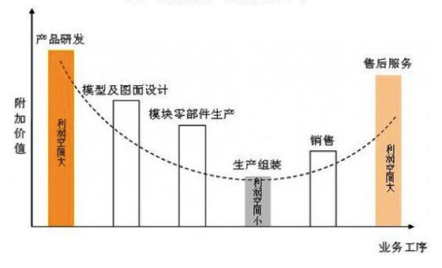 装备制造业的价值曲线图示