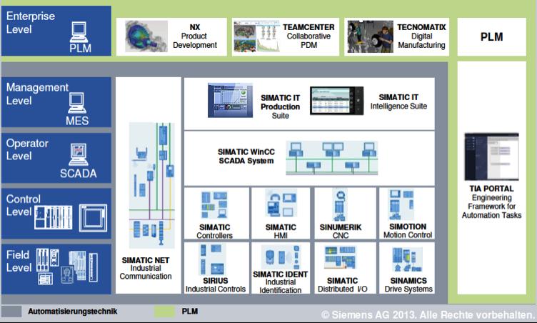 纵向集成的技术体系架构示例