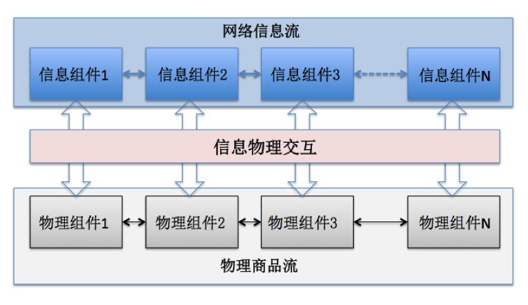 信息物理融合系统的交互过程