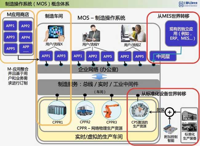 制造操作系统(MOS)体系架构