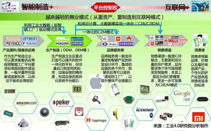 智能硬件产业链平台战略构建图示