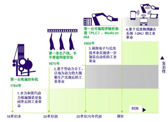 德国工业4.0四个阶段的定义及特征