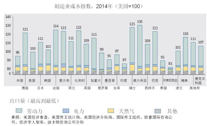BCG对全球前25位经济体的对比