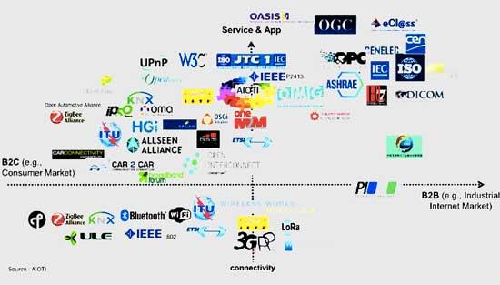 物联网标准组织的竞争图景