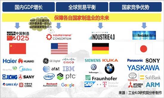 主要工业国家的制造业产业政策
