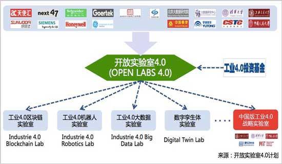 开放实验室4.0计划