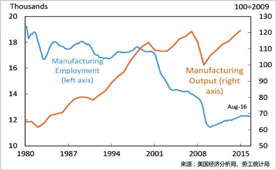 美国制造业产出与就业情况分析