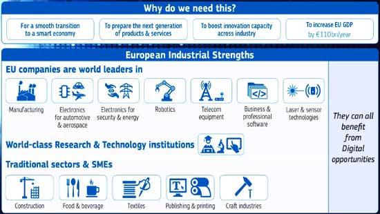 数字化欧洲工业计划背景