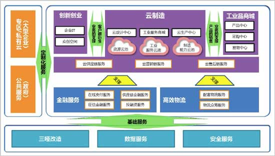 航天云网平台的整体技术架构