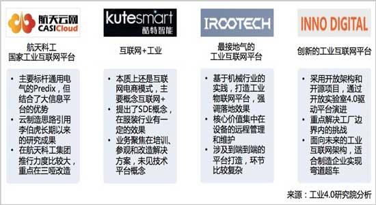 中国工业互联网平台运营企业
