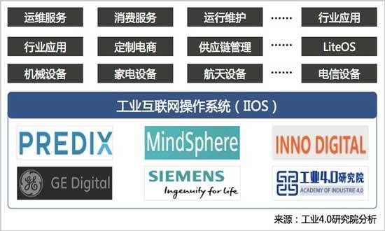 全球工业互联网操作系统对比