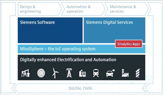 西门子工业互联网操作系统