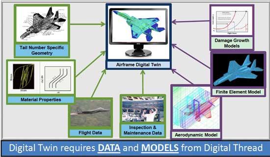 美国军方的Digital Twin应用模式
