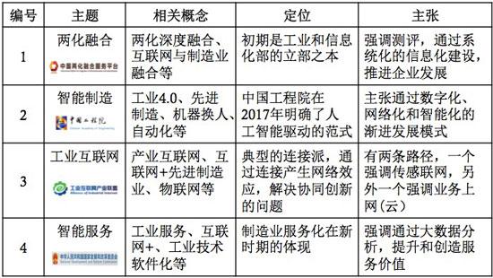 中国制造2025的四大流派
