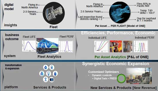 美国通用电气的数字孪生体应用模型
