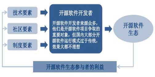开源软件创新生态的理论模型