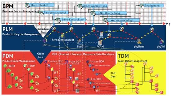德国大众使用的PDM、PLM和BPM