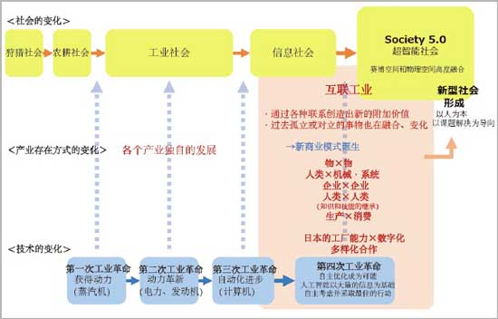 """日本经产省描述的""""互联工业""""理念"""