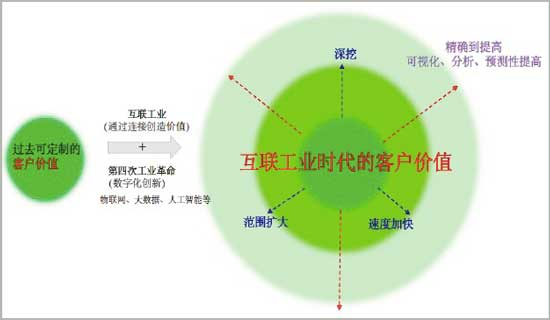 """日本经产省对""""互联工业""""的经济分析"""