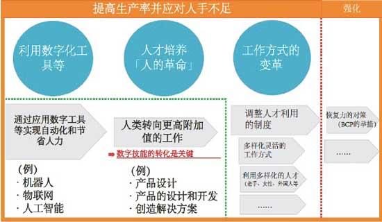 日本经产省强化现场力的措施和方法