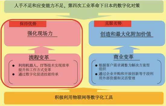 日本的优势和劣势分析结果