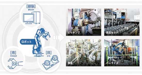日本希罗科技公司的检测自动化系统