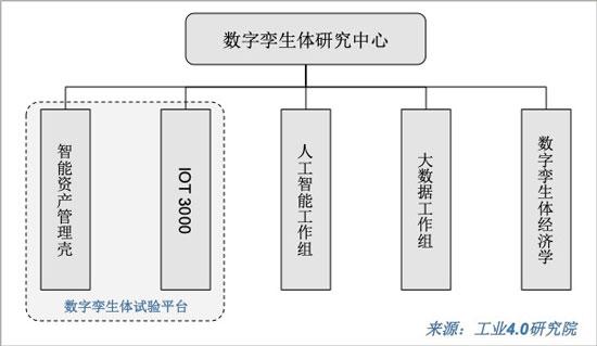 数字孪生体研究中心组织架构