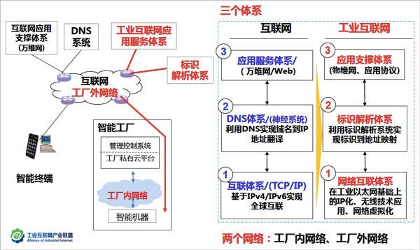 工业互联网产业联盟提出的三大体系