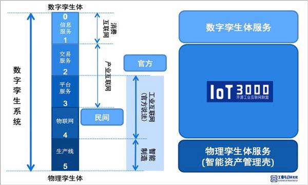 基于数字孪生系统的互联网五分模型