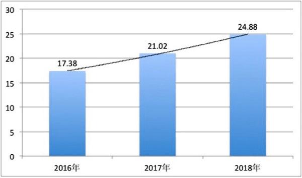 产业互联网的经济规模