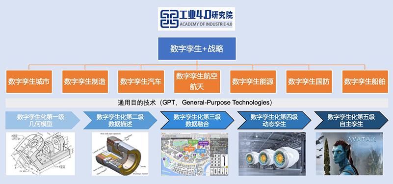 工业4.0研究院数字孪生+战略